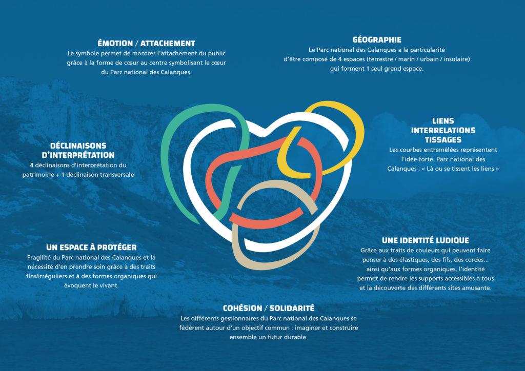 chloe-tremorin-graphiste-DA-freelance-nantes-identite-visuelle-logo-charte-graphique-illustration-parc-national-des-calanques-marseille-cassis-la-ciotat-logo-officiel-concept